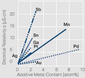 File:Influence of 1 10 atom of different alloying metals.jpg