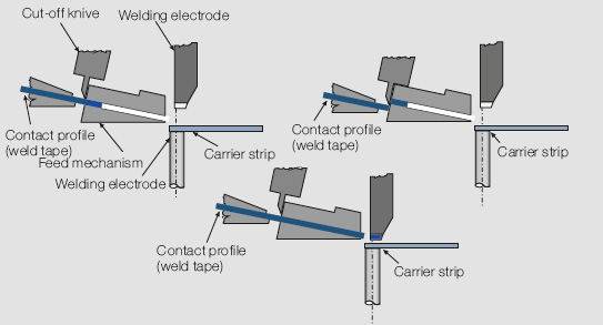 File:Horizontal profile cut-off welding (schematic).jpg