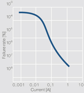 Failure probability of a contact as a function of the current (according to Kirchdorfer); Ag/Ni10; Fk = 0.45 N; U = 24 V