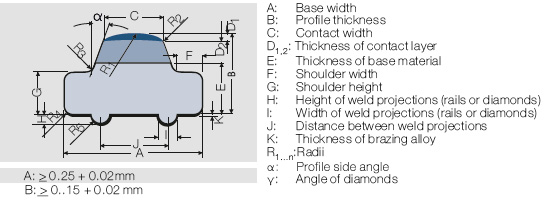 File:Contact Profiles Dimensions and tolerances.jpg