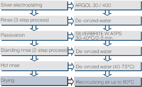 File:Typical process flow for the SILVERBRITE W ATPS process.jpg