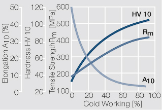 File:Strain hardening of Ag bei cold working.jpg