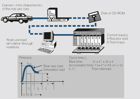 File:Principle and sequence of testing with electronic load simulation.jpg