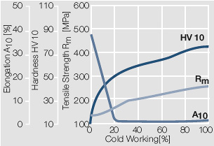 File:Strain hardening of Au by cold working.jpg