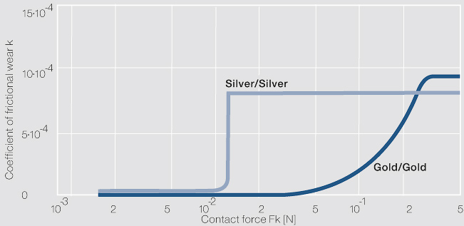 File:Coefficient of frictional wear for the wear loss of sliding contacts Silver Silver.jpg