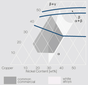 File:Copper rich region of the termary copper nickel zinc phase diagram.jpg