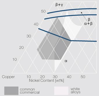 Filecopper rich region of the termary copper nickel zinc phase filecopper rich region of the termary copper nickel zinc phase diagramg ccuart Gallery