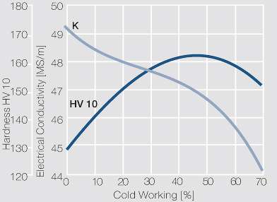 File:Electrical conductivity and hardness of precipitation hardened CuCr 0.6.jpg