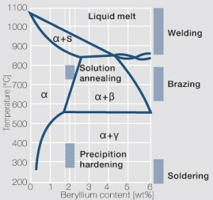 Precipitation Hardening Copper Alloys - Electrical Contacts